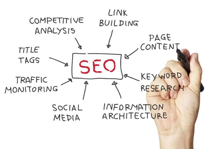 Good content Successful SEO