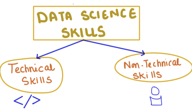 The High-in-Demand Combo of Hadoop and Data Science Skills