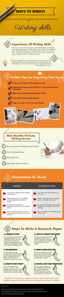 Writing An Essay infographic
