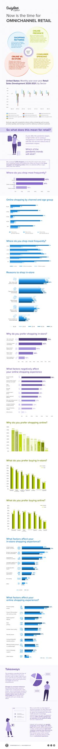 The time is now for omnichannel retail: 2021 consumer trends